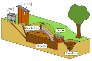 Biogas and Biogas Plants in Hindi